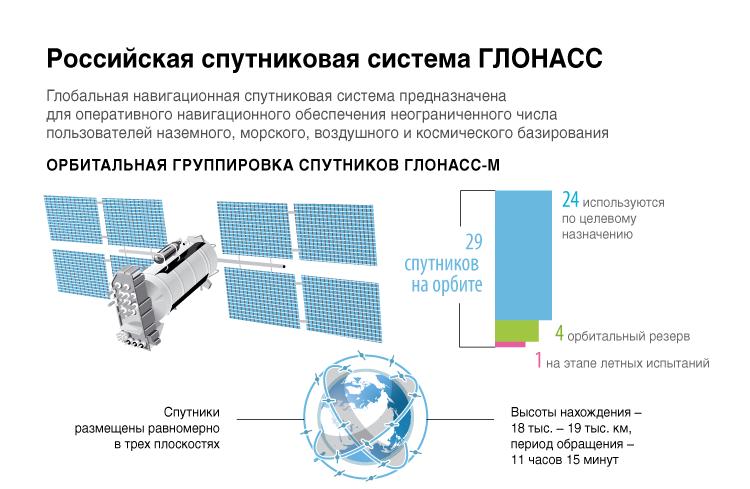 Российская спутниковая система ГЛОНАСС
