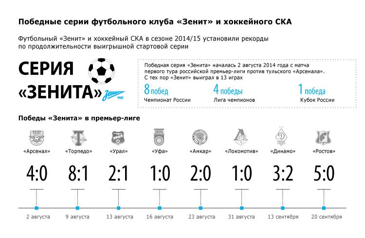 Победные серии футбольного клуба «Зенит» и хоккейного СКА