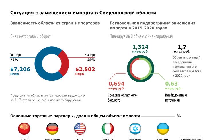 Ситуация с замещением импорта в Свердловской области