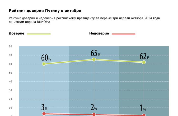 Рейтинг доверия Путину в октябре
