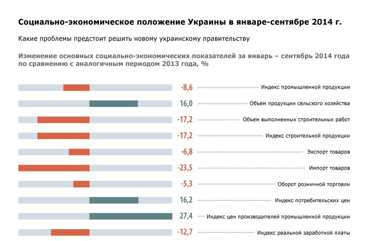 Социально-экономическое положение Украины в январе-сентябре 2014 г.