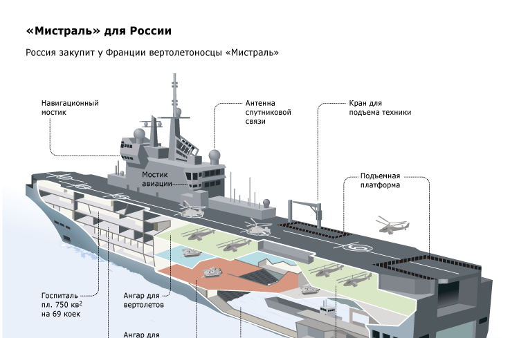 Вертолетоносец «Мистраль» для России