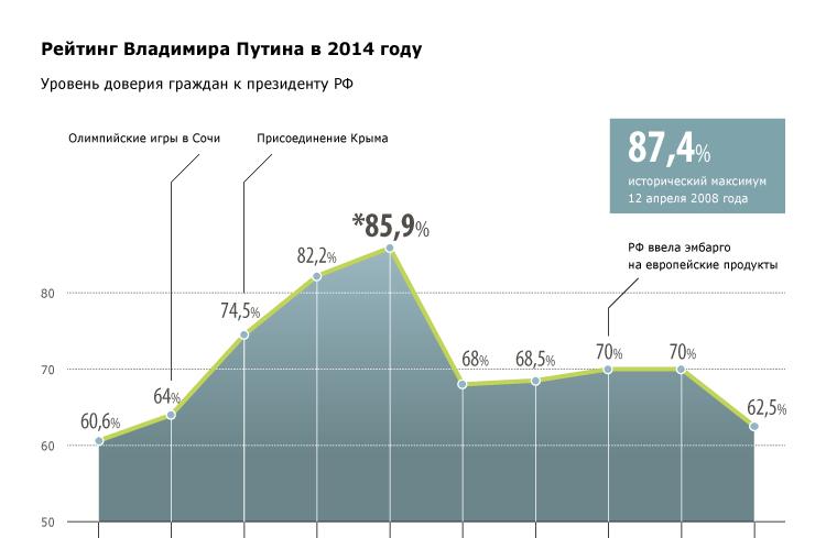 Рейтинг Владимира Путина в 2014 году