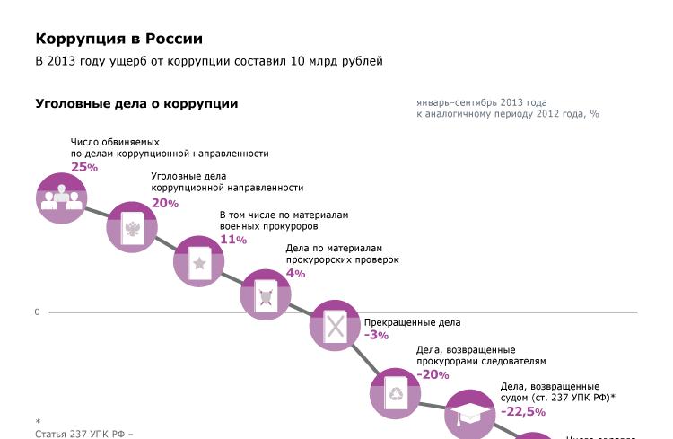 Коррупция в России