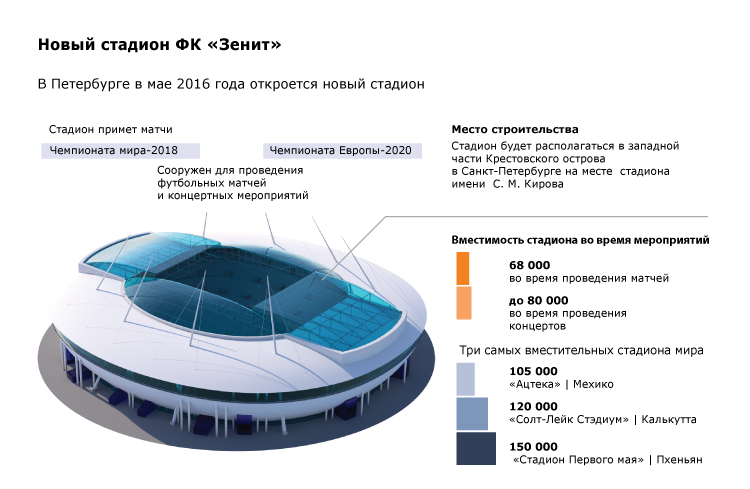 Новый стадион ФК «Зенит»