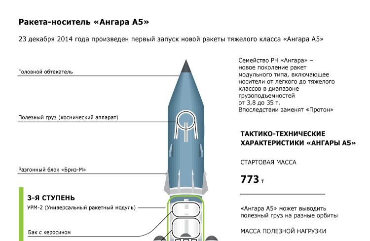 Ракета-носитель «Ангара A5»