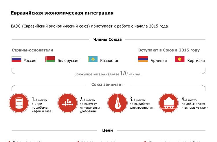Евразийская экономическая интеграция