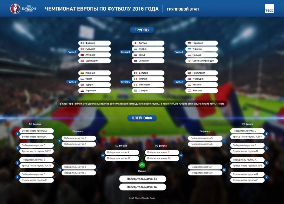 Группы группового этапа ЧЕ-2016