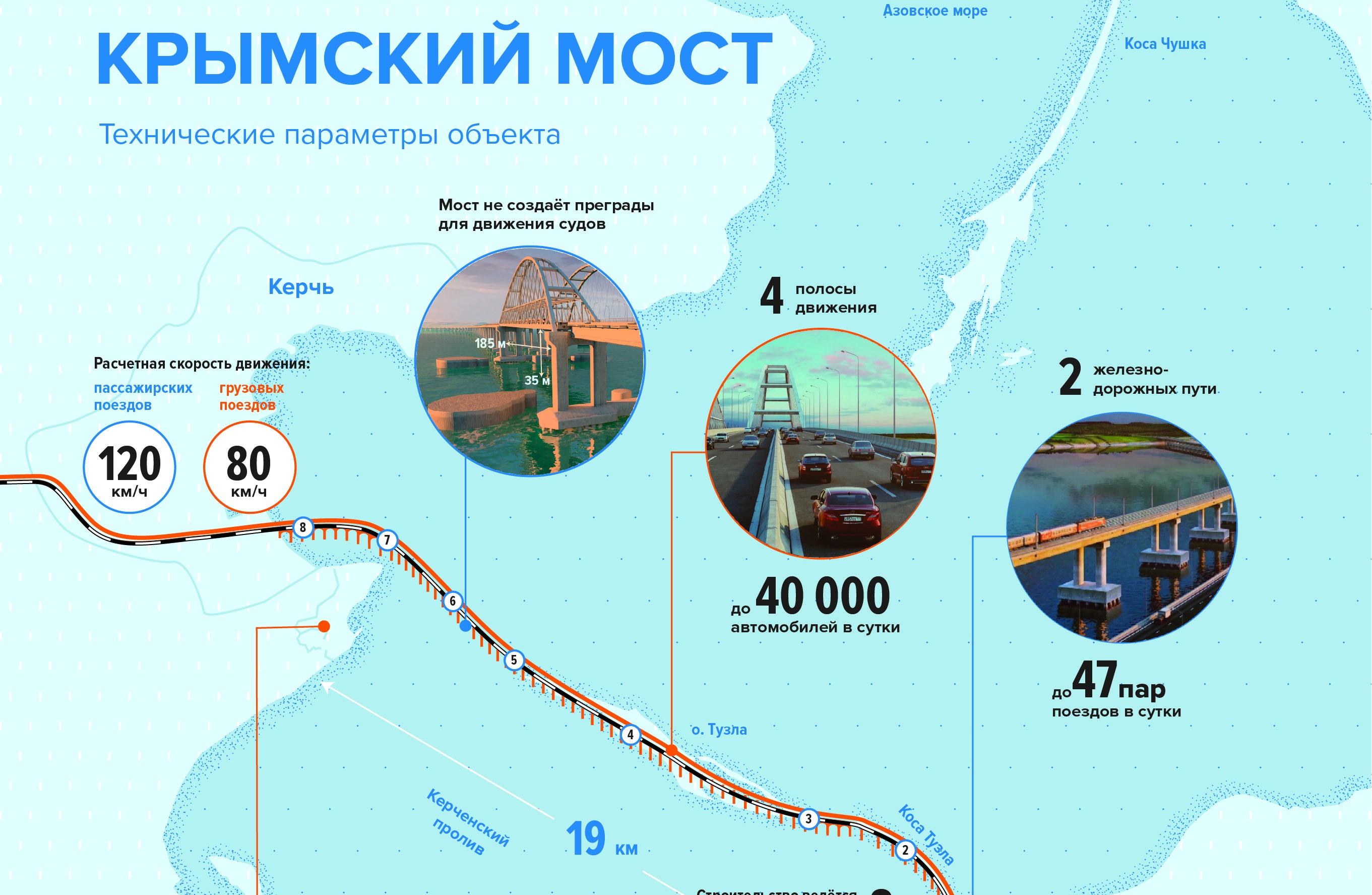 Проект моста в Крым