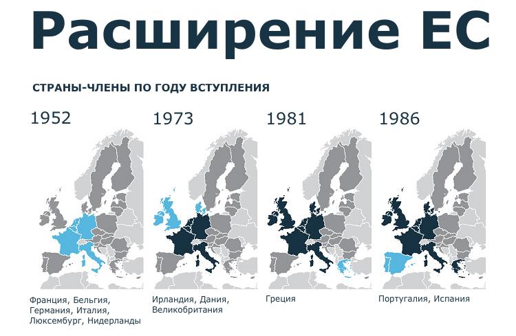 Расширение ЕС