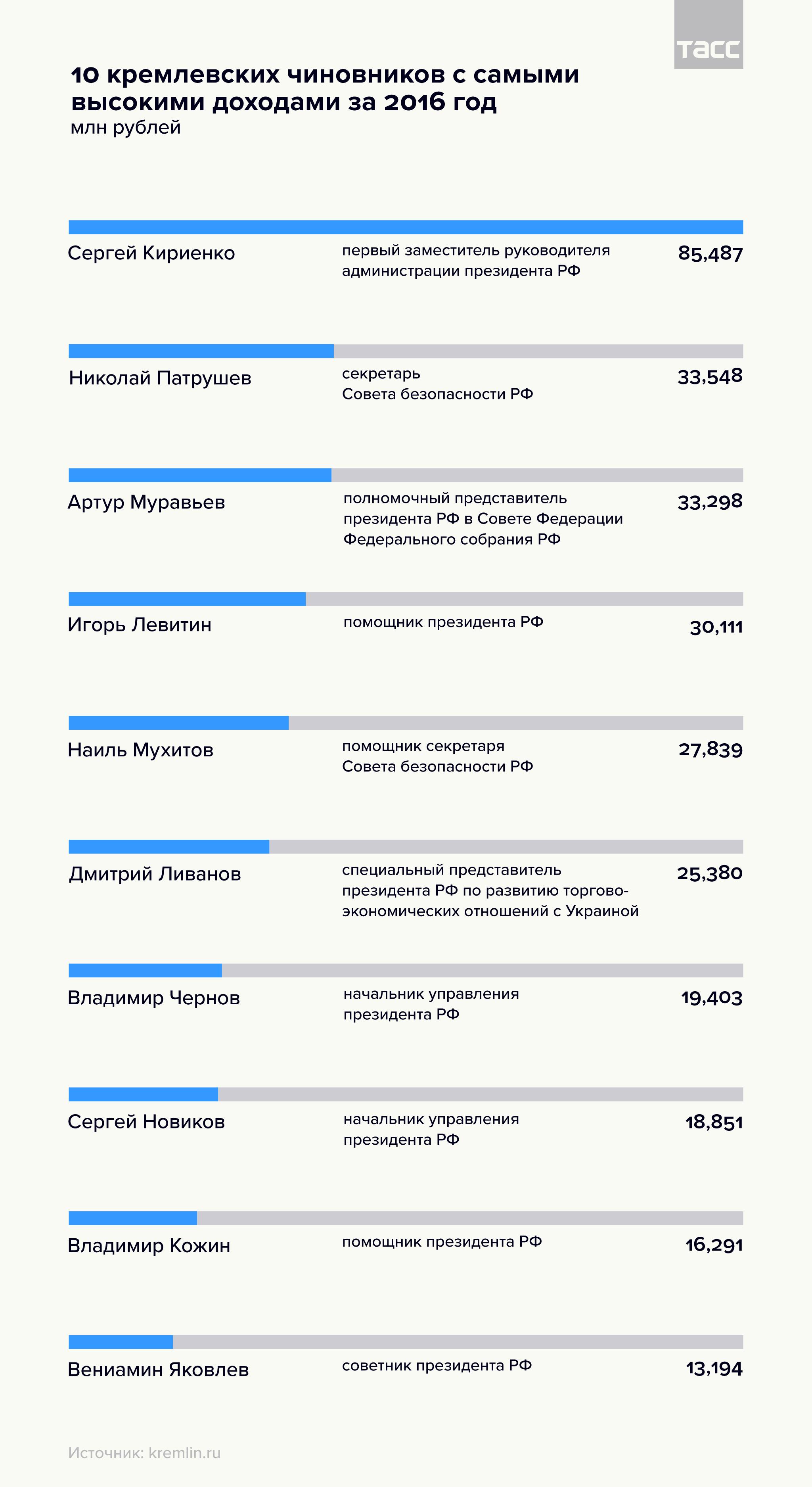 10 кремлевских чиновников с самыми высокими доходами