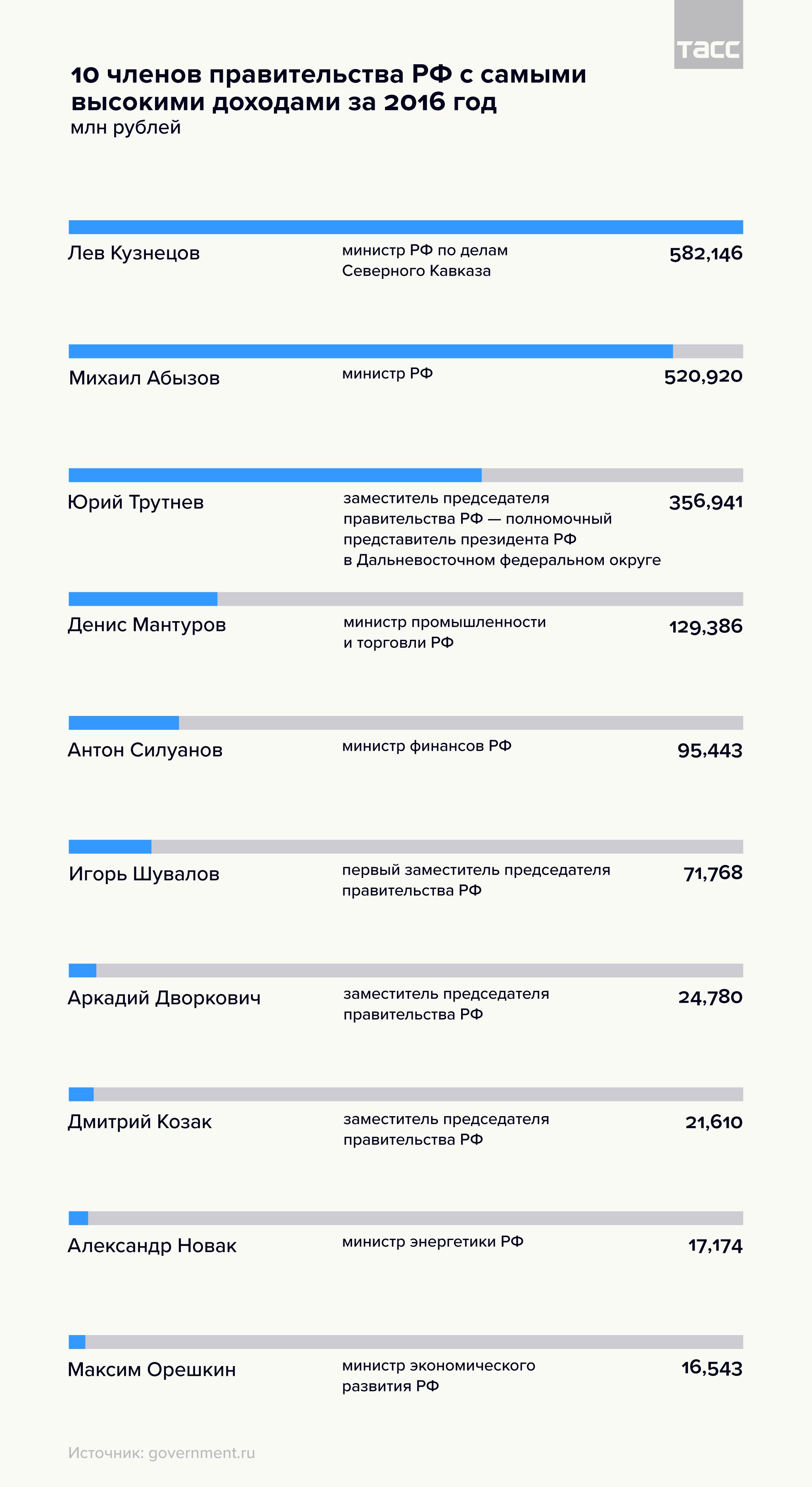 10 членов правительства РФ с самыми высокими доходами за 2016 год