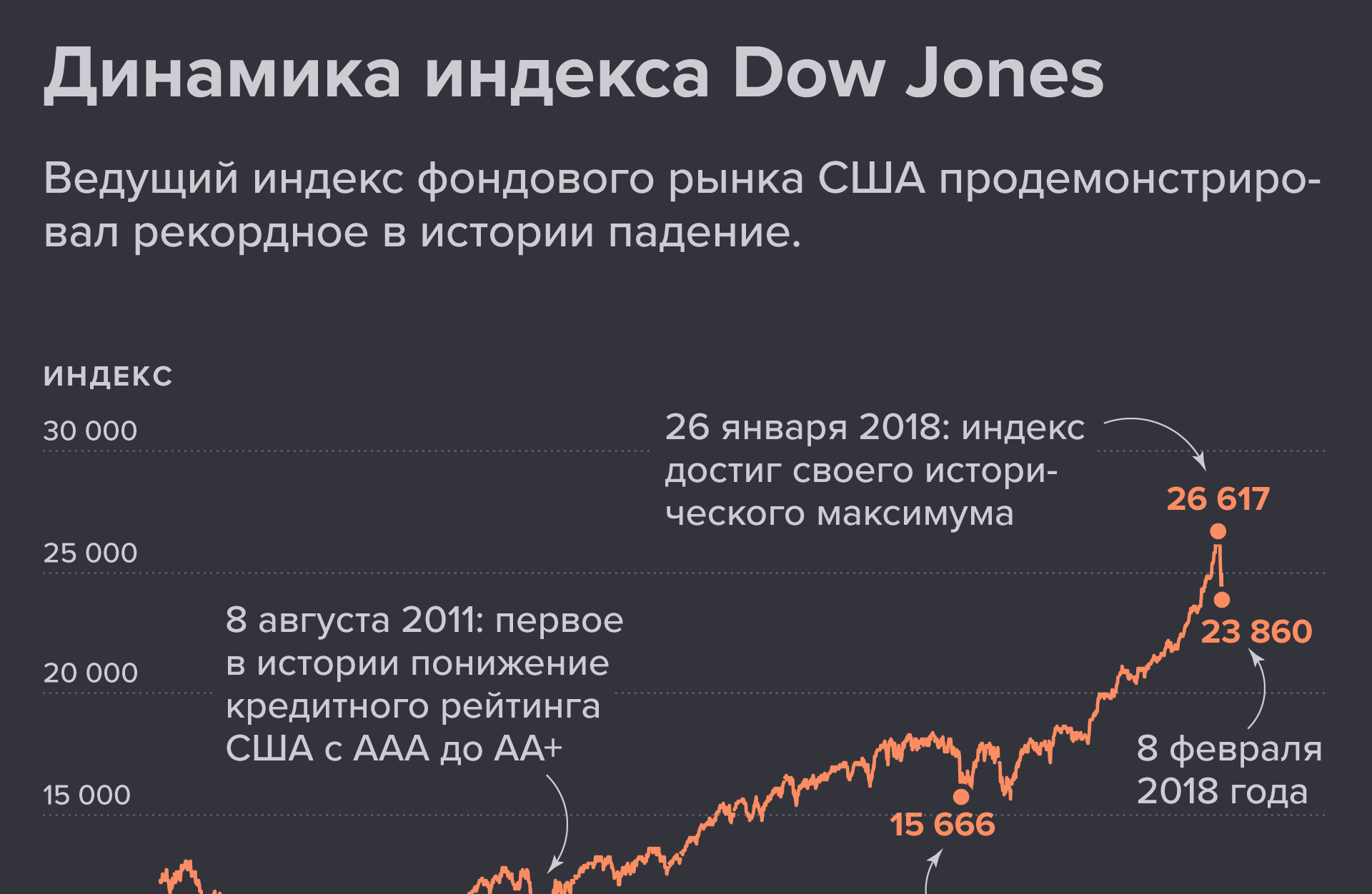Динамика индекса Dow Jones