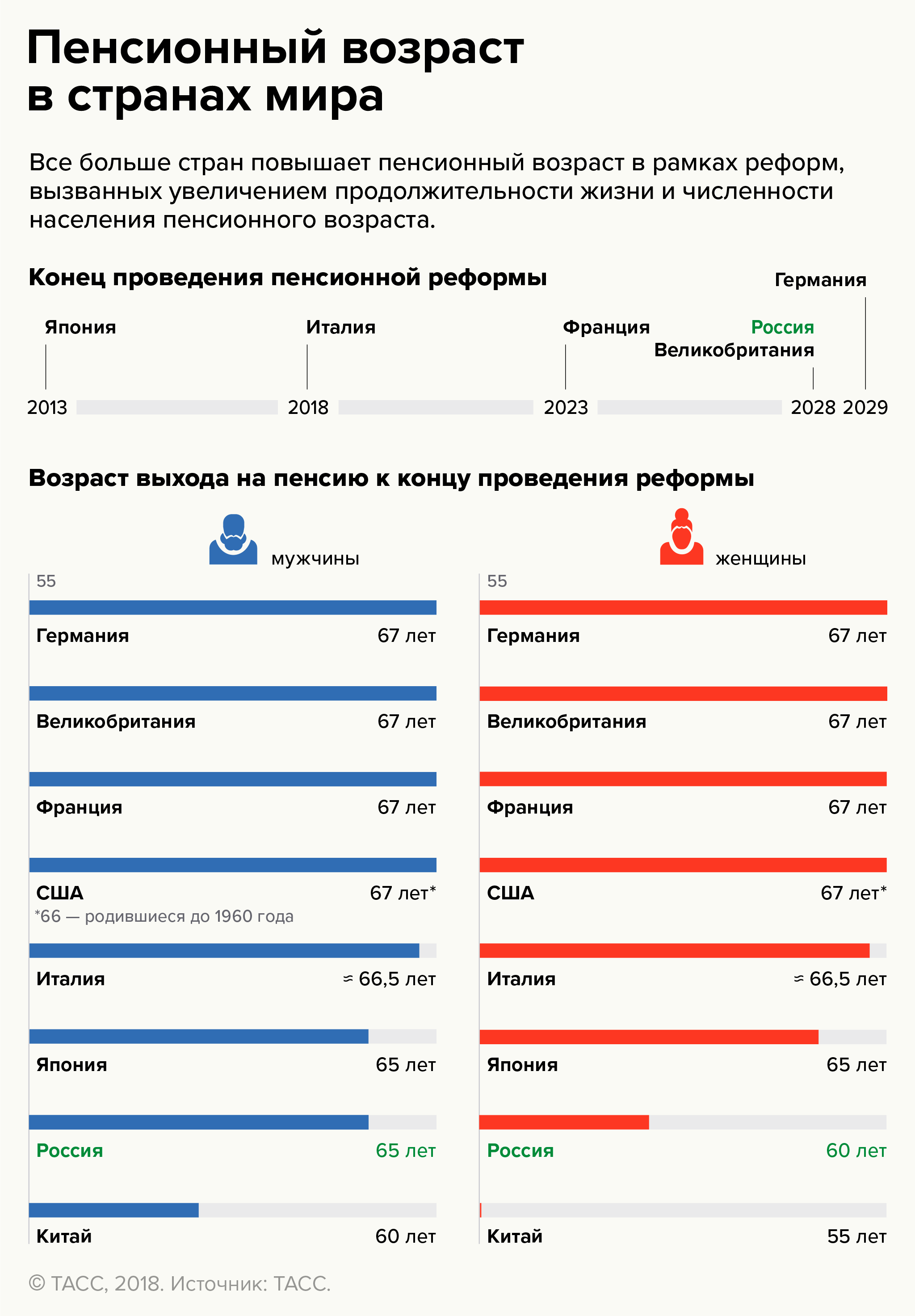 Пенсионный возраст в России и других странах мира