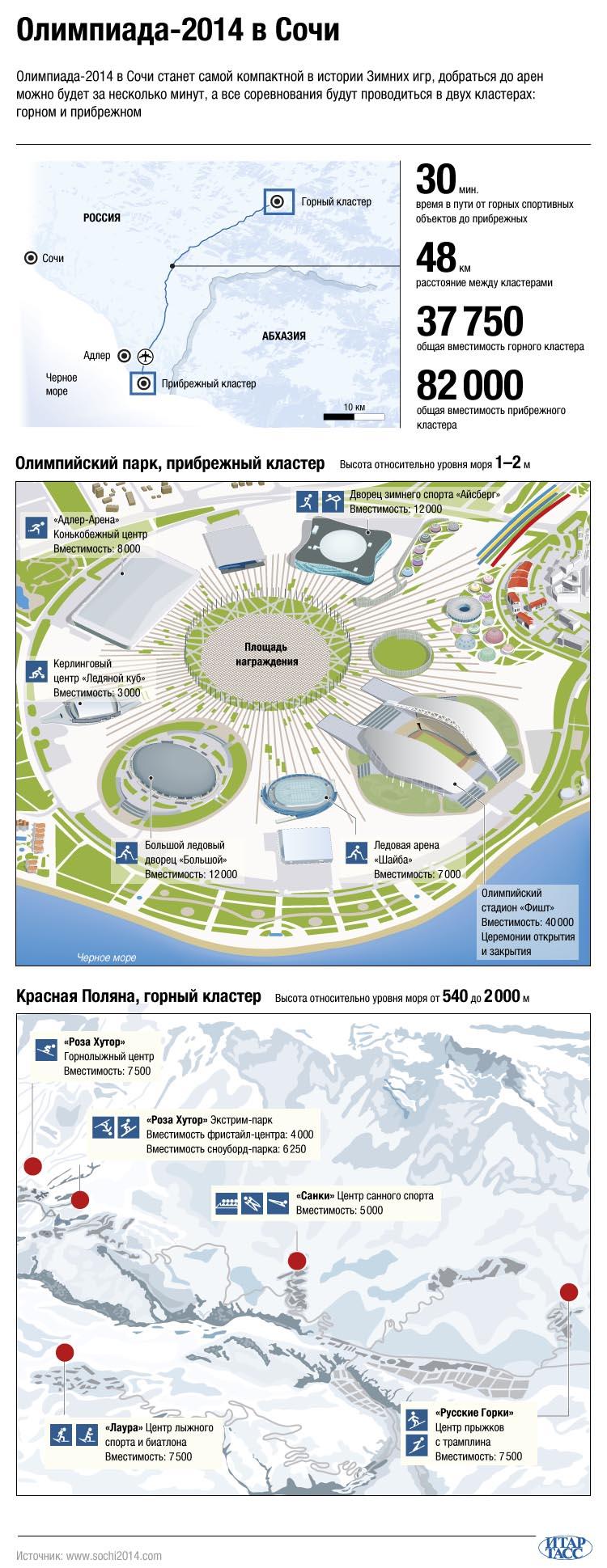 Олимпиада-2014 в Сочи