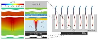 Рис.1 Распределение температуры в активном плазмонном волноводе на оптоэлектронном чипе с охлаждением