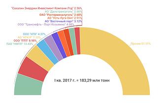 Рейтинг стивидоров по грузообороту в I квартале 2017 г.