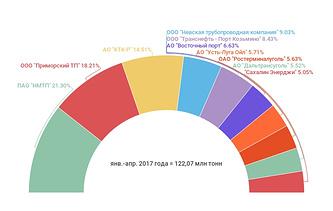 Рейтинг стивидоров по грузообороту в январе-апреле 2017 г.