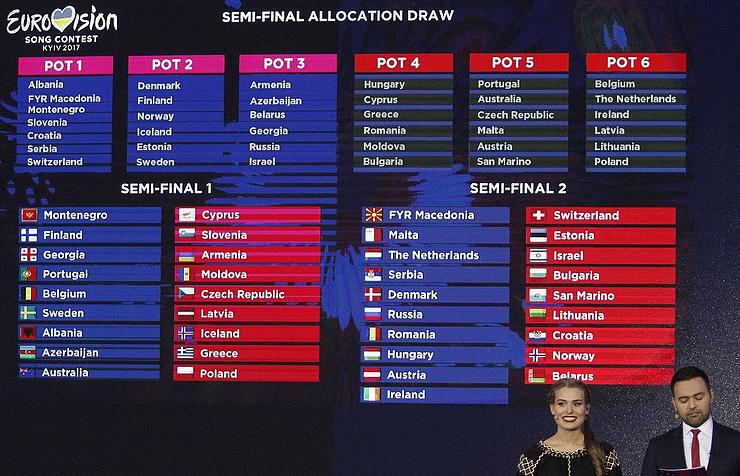 Eurovision semi-final allocation draw