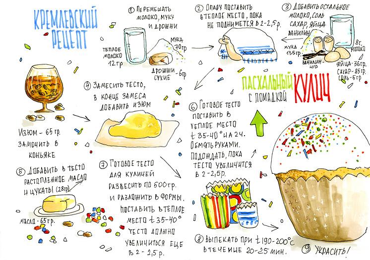 Кремлевский рецепт кулича