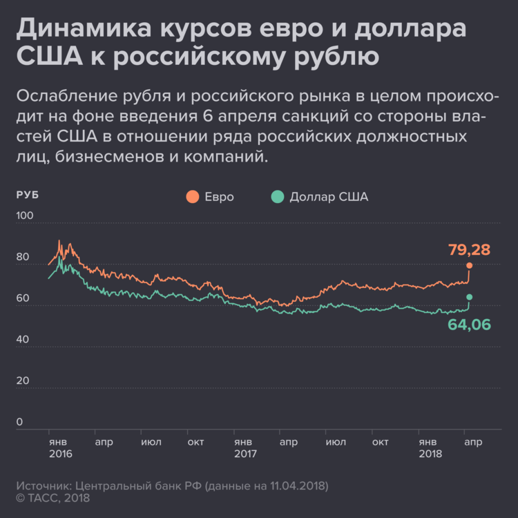 Курс валют на сегодня 30 мая 2018: онлайн-трансляция котировок доллара, рубля, евро, прогноз экспертов